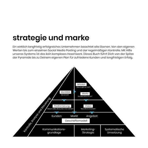 Marken- und Strategiehandbuch für Berater, Trainer und Coaches - Modell