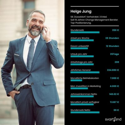 Stundensatz berechnen: Beispiel Change Management Berater