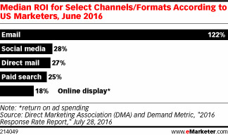 E-Mail-Marketing - Return on Invest Statistik