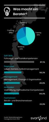 Unternehmensberater werden - Was macht ein Berater?