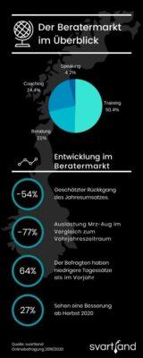Stundensatz Beratung & Consulting: Studie 2020 - Grafik Überblick