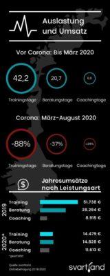 Stundensatz Beratung & Consulting: Studie 2020 - Grafik Jahresumsätze